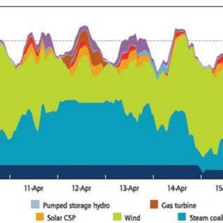 International Journal of Renewable Energy Research-IJRER